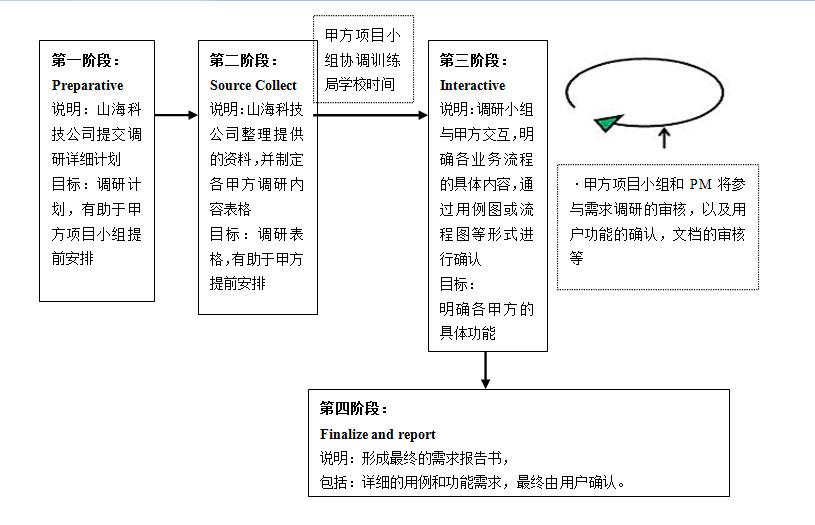 某项目需求调研计划进程表
