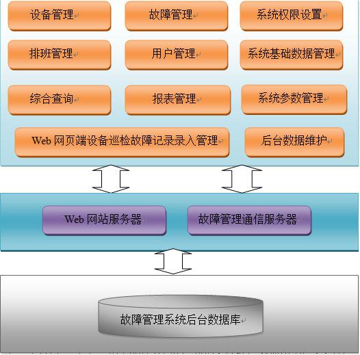 系统总体功能结构图