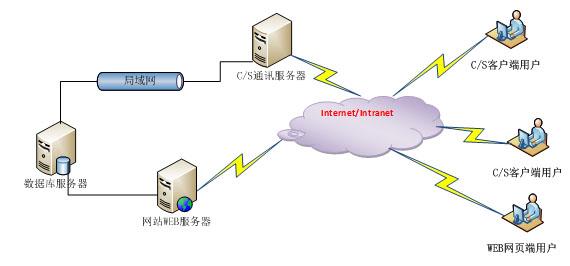 基于以上的故障信息管理系统开发目标及性能需要,本系统在开发架构上将采用C/S和B/S架构相结合的模式进行开发。 1. C/S架构开发说明:C/S架构即大家熟知的客户机和服务器结构。它是软件系统体系结构,通过它可以充分利用两端硬件环境的优势,将任务合理分配到Client端和Server端来实现,降低了系统的通讯开销。C/S应用服务器运行数据负荷较轻。最简单的C/S体系结构的数据库应用由两部分组成,即客户应用程序和数据库服务器程序。二者可分别称为前台程序与后台程序。运行数据库服务器程序的机器,也称为应用服务器