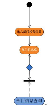 部门信息管理流程图